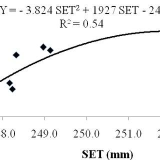 Costo de producción por kg de material ensilado y dosis de