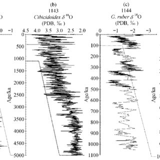 Major environmental events recorded in isotopic sequences