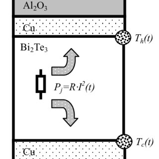 Measurement setup for characterization of thermoelectric
