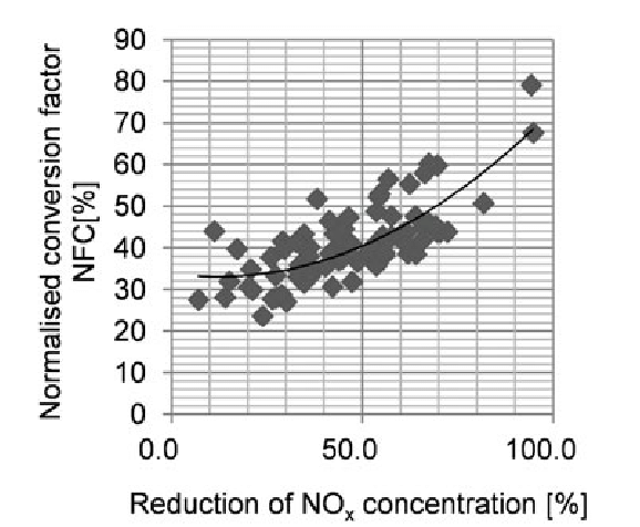 Normalised conversion factor NFC in a function of