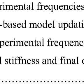 7 summarizes the natural frequency results from FVT and FE