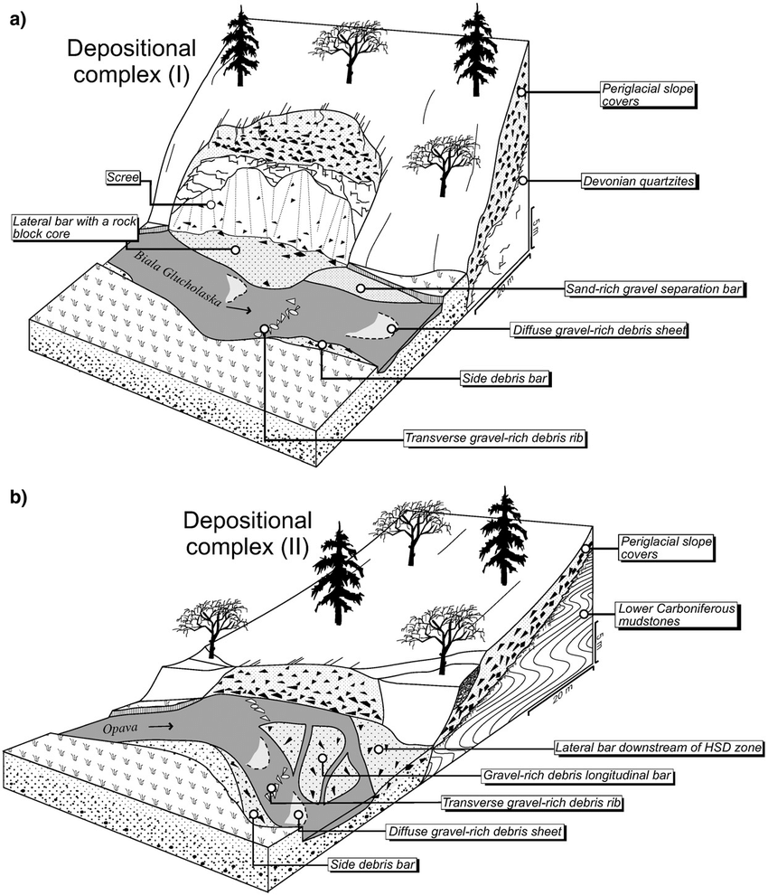 Block diagrams showing the depositional complexes created