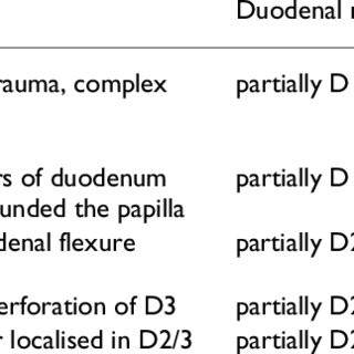 Lacerations of D2-3 or D1-2-3 parts of duodenum not
