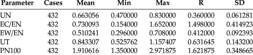 The mean. minimum. maximum. range. and standard deviation values for...   Download Scientific Diagram