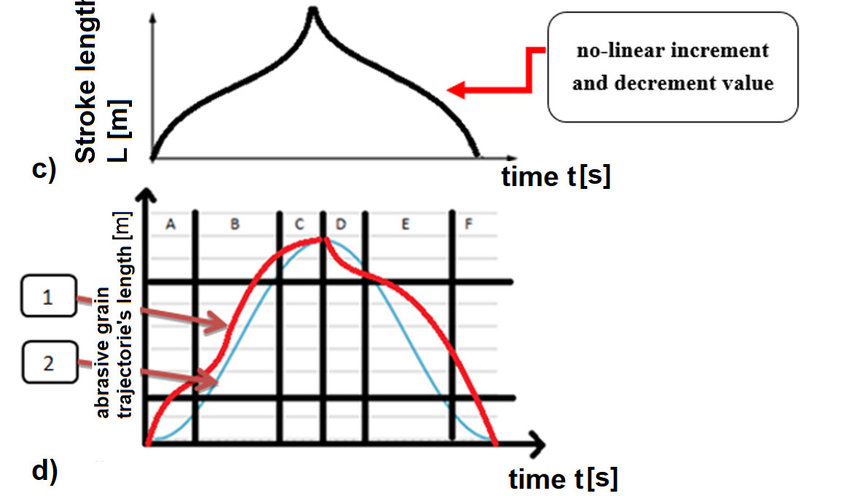 Variable kinematics of honing process-an example of