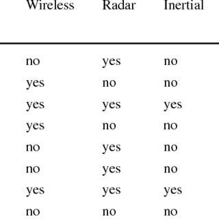 (PDF) INSIGMA: an intelligent transportation system for