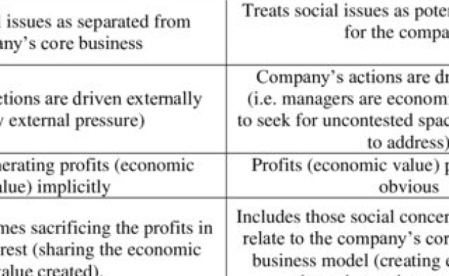 Pdf How Creating Shared Value Differs From Corporate