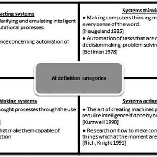 Organization of the artificial intelligence definitions