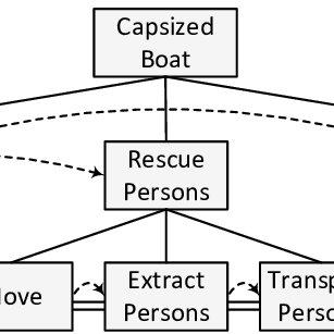 (PDF) A Collaborative Decision Support Model for Marine