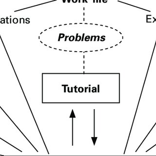 (PDF) Developing Creative Learning Environments in Problem