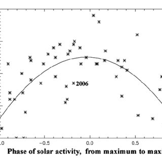 Change of the flattening index ε with solar activity