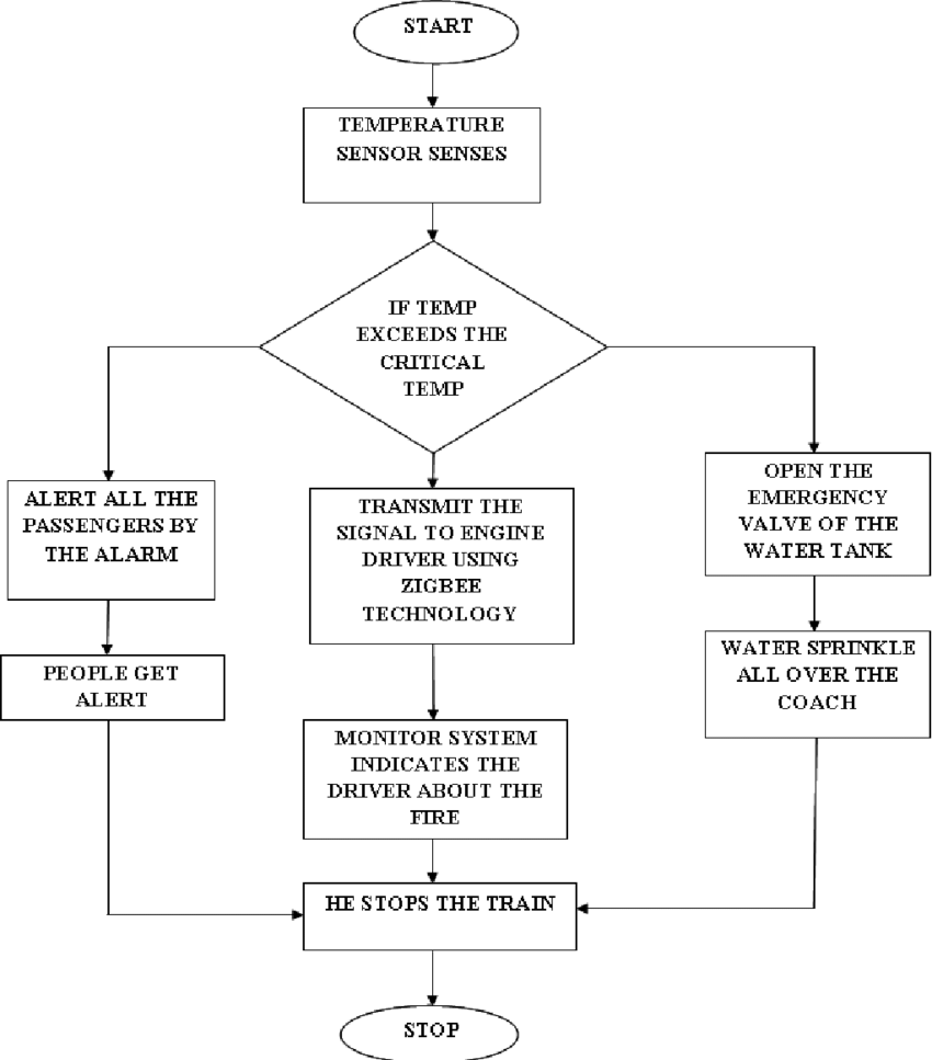 medium resolution of flow chart for controlling fire accidents