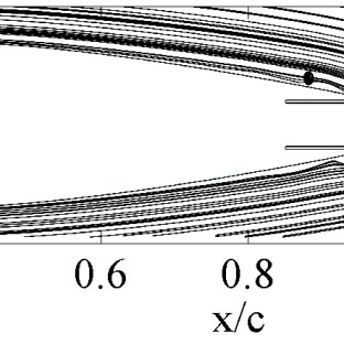 Schematics of the (a) baseline and (b) circulation control