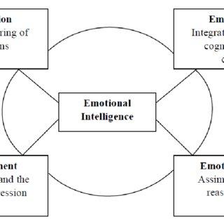 (PDF) Exploring Emotional Intelligence Competencies in FM