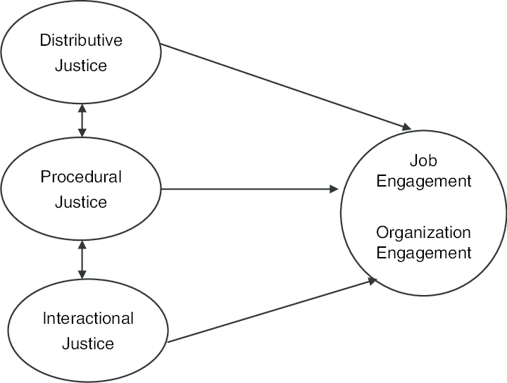 Conceptual model of organizational justice and employee