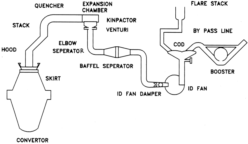 Schematic diagram of basic oxygen furnace (LD Converter