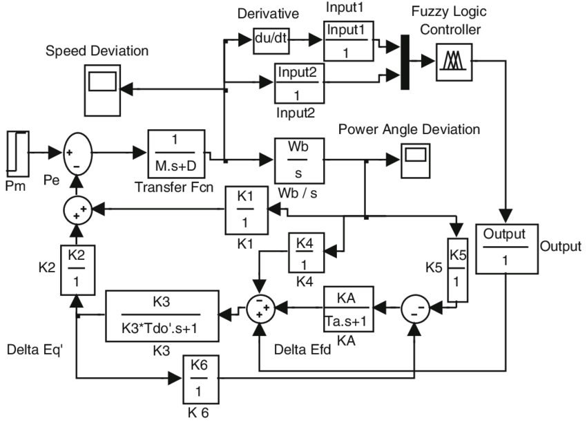 MATLAB/SIMULINK model of plant controlled by fuzzy power