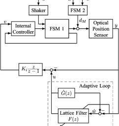block diagram of the control system d disturbance command to shaker d building vibration d disturbance command to fsm 2 d response of fsm 2 to d  [ 850 x 967 Pixel ]