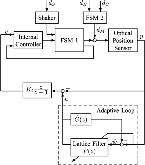 small resolution of block diagram of the control system d disturbance command to shaker d building vibration d disturbance command to fsm 2 d response of fsm 2 to d