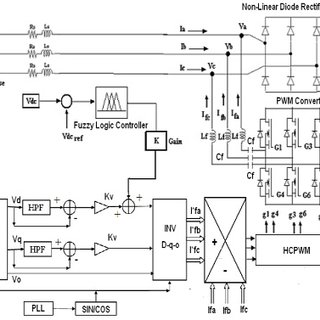 Three phase filter currents of test power system with SAF