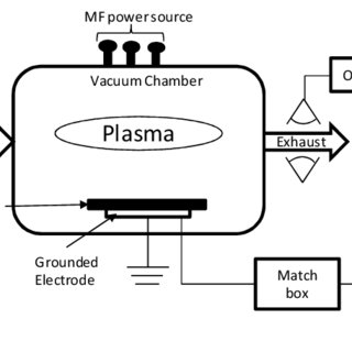 (PDF) Plasma etch process virtual metrology using