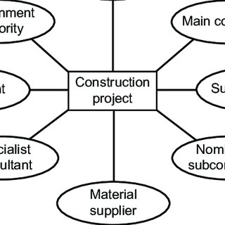 Contracting parties and stakeholders of a construction