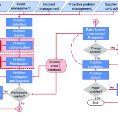 Itil Processes Diagram Dodge Ram Fuse Box Flow Of The Problem Management Process Source Adapted From Service Operation