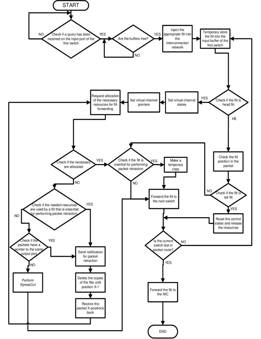medium resolution of  step back on blocking flow control block diagram