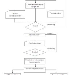 marketing management in financial institutions example procurement equipment [ 850 x 1020 Pixel ]