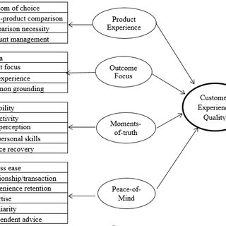 (PDF) A Review of Customer Experience Quality Measurement