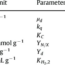 Growth phases of cyanobacteria. (1) Lag phase; (2) first