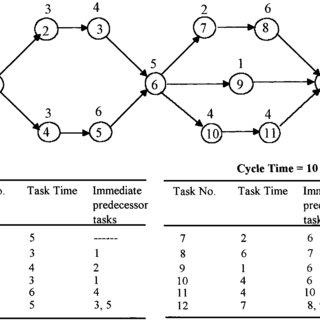 Precedence diagram of assembly network for illustration