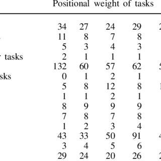 (PDF) A Multi-Objective Genetic Algorithm for Solving