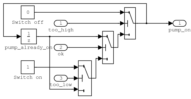 Implementation of the pump controller in the steam boiler