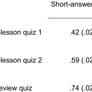 (PDF) Both Multiple-Choice and Short-Answer Quizzes