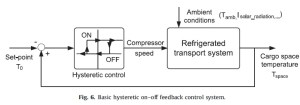 What error signal (ref  output) do with onoff controller