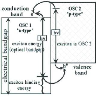 9 : Equivalent circuit of dye sensitized solar cell (DSSC