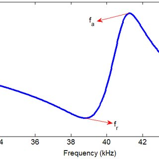 Resonance and anti-resonance frequencies in piezoelectric