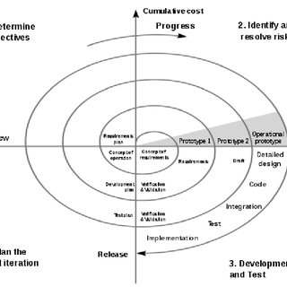 THE ECONOMICS OF ITERATIVE SOFTWARE DEVELOPMENT STEERING