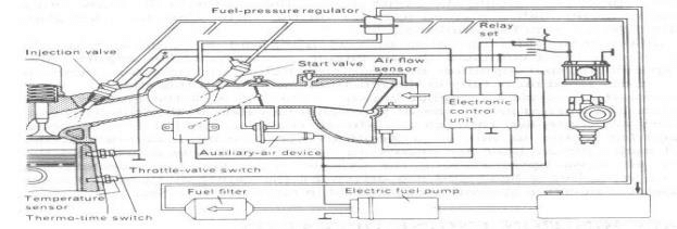 Schematic drawing of L-Jetronic port electronic fuel