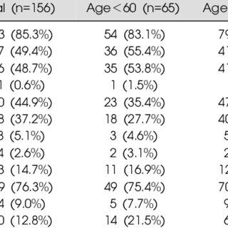 (PDF) Antipsychotic prescribing pattern for geriatric