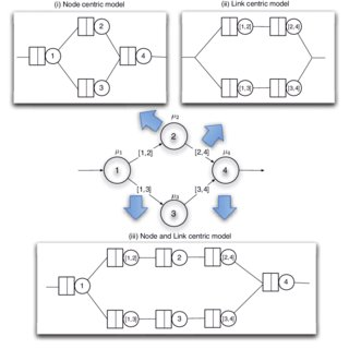 (PDF) Network Survivability Modeling
