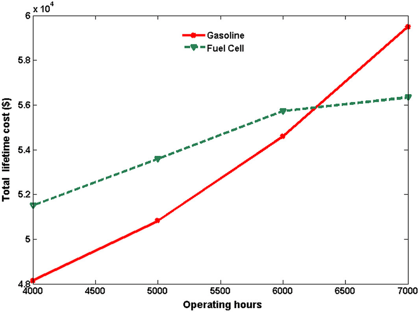 Estimated total lifetime cost of the gasoline and hydrogen