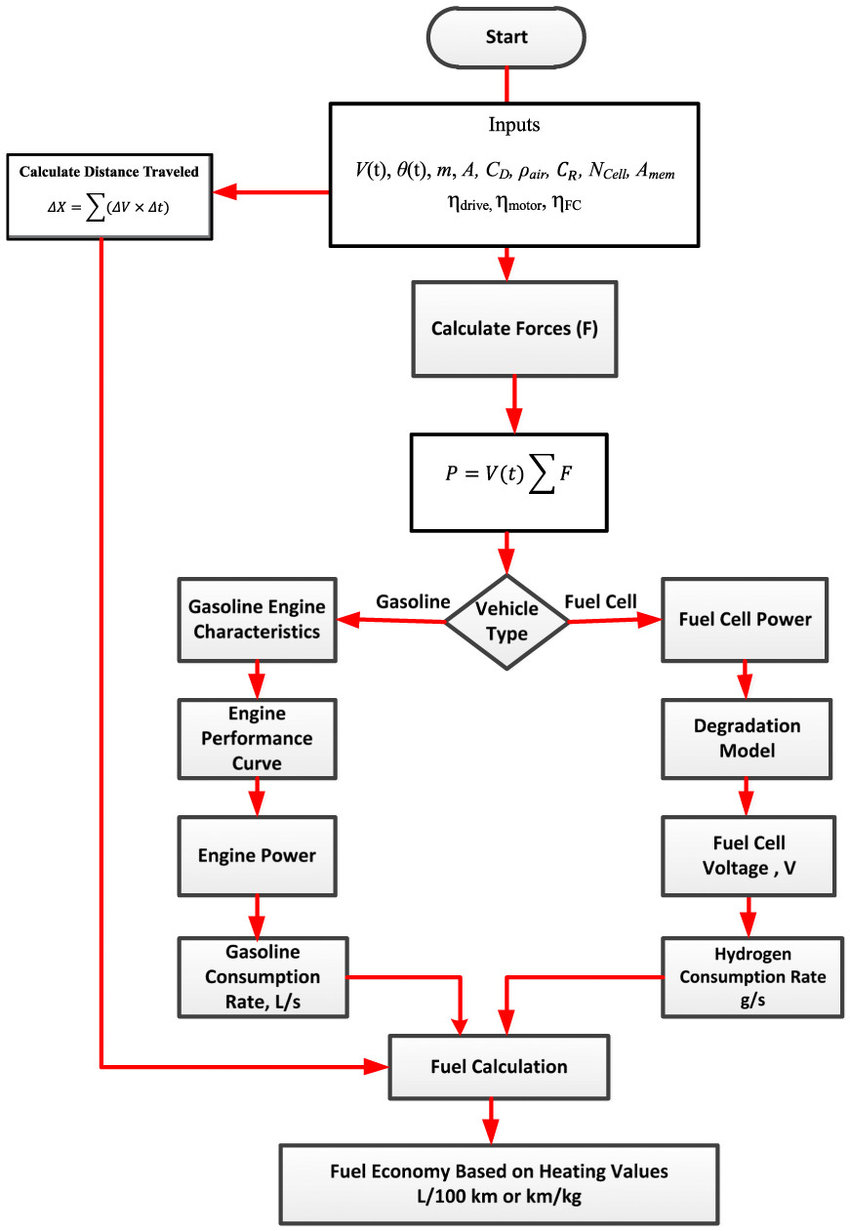 hight resolution of flow chart for simulation of fuel economy for gasoline and hydrogen fuel cell vehicles