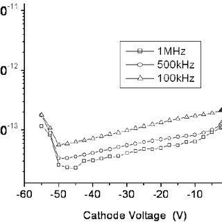 Anode current versus Cathode-6 voltage for various values