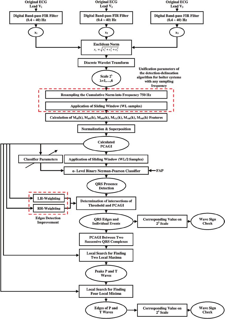 Block diagram of the proposed ECG event (P-wave, QRS
