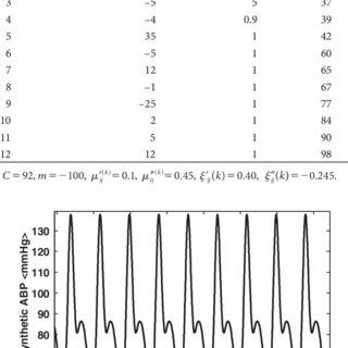 (PDF) Parametric modelling of cardiac system multiple