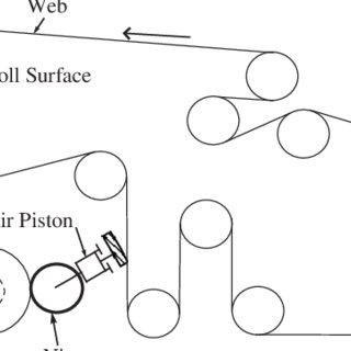 (PDF) Characteristics of active and passive dancers: A