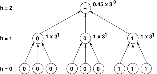 The HTrap1 function interprets the solution as a 3-branch