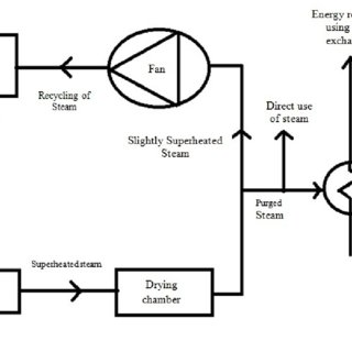 2: Schematic diagram of co-current flow spray dryer